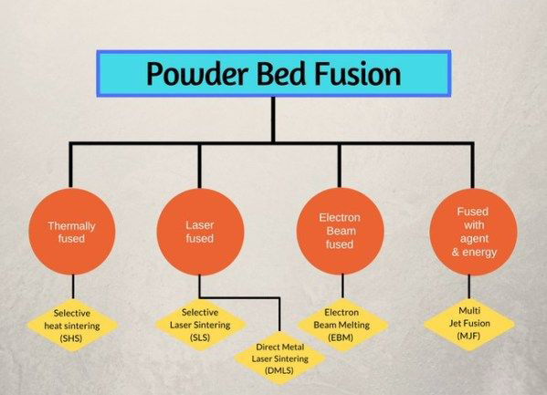 powder bed fusion technology